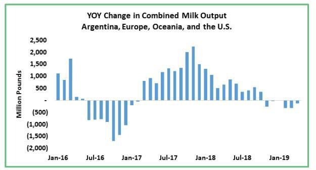 Change in Combined Milk Output