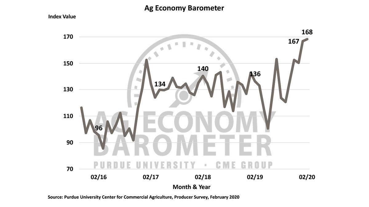 Ag Barometer chart 1