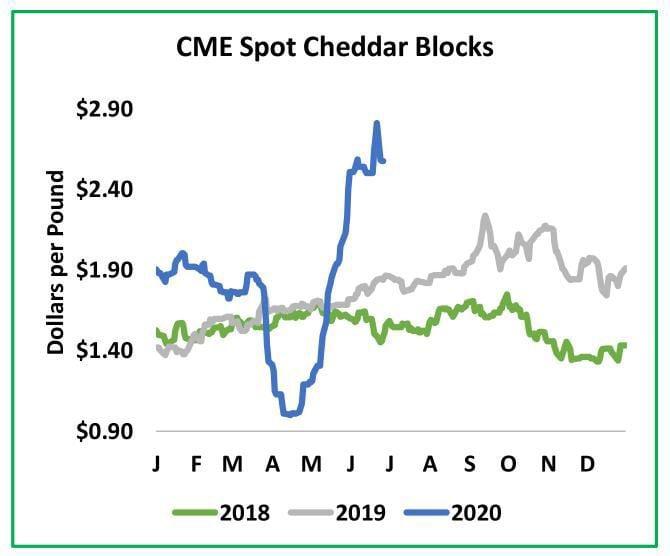 CME Spot Cheddar Blocks