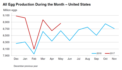 U.S. monthly egg production