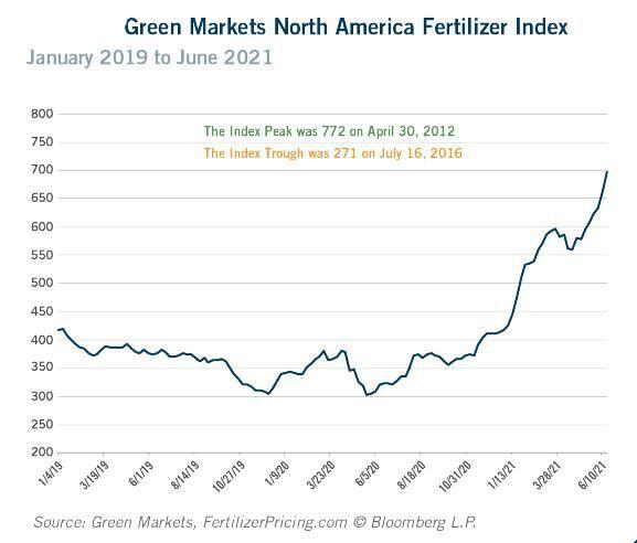Fertilizer index