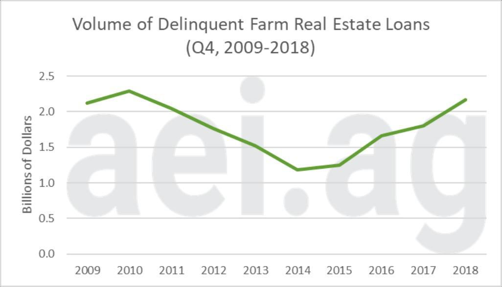 Figure 4. Volume of Delinquent Farm Real Estate Loans, fourth quarter, 2009-2018. Data Source: Kansas City Federal Reserve Bank's Agricultural Finance Databook