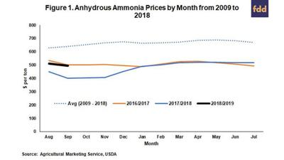Anhydrous ammonia prices