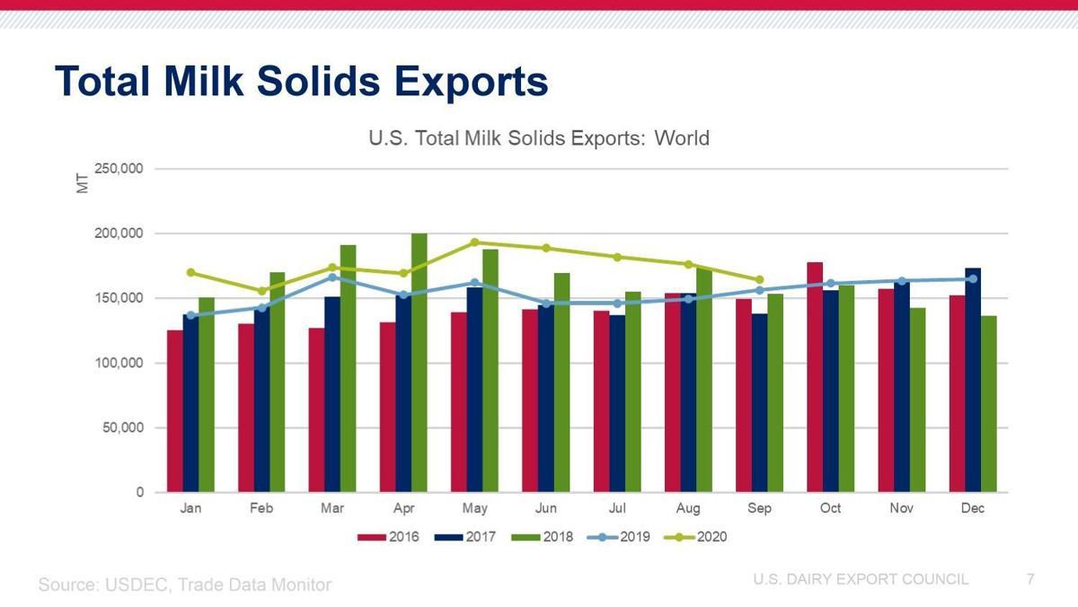 Total Milk Solids Exports