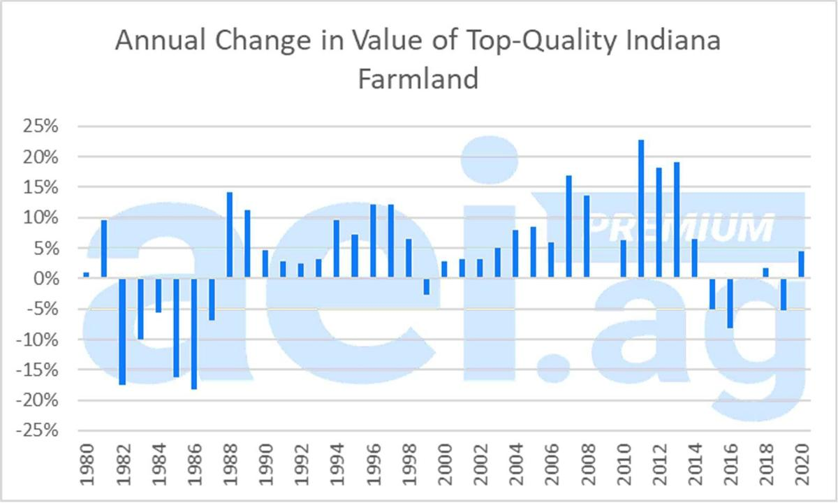 Figure 4. Annual Change in the Value of Top-Quality Indiana Farmland, 1980-2020. Data Source: Purdue University