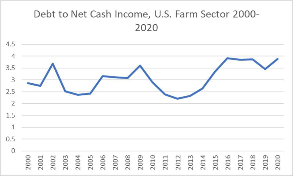 Figure 3. Debt to Net Cash Income for the U.S. Farm Sector, 2000-2020