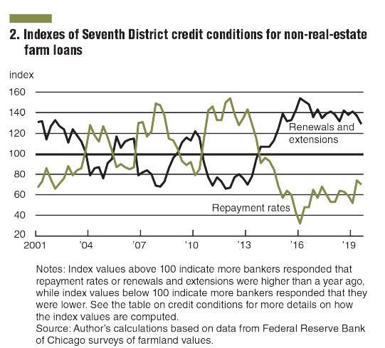 Indexes of Credit Conditions