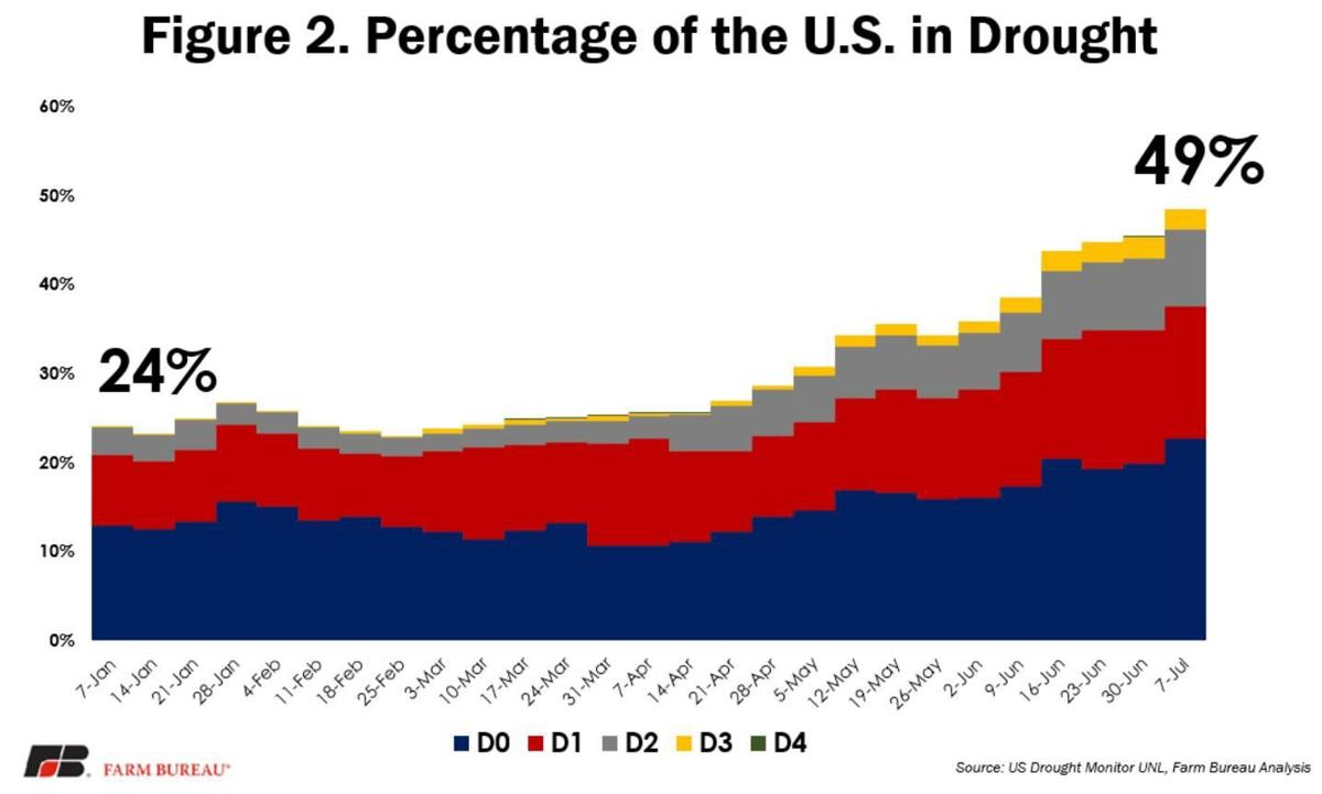 Figure 2. Percentage of the U.S. in Drought