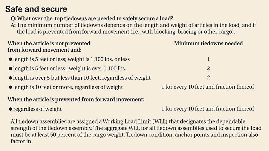 Tiedowns chart