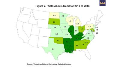 Yield trend map