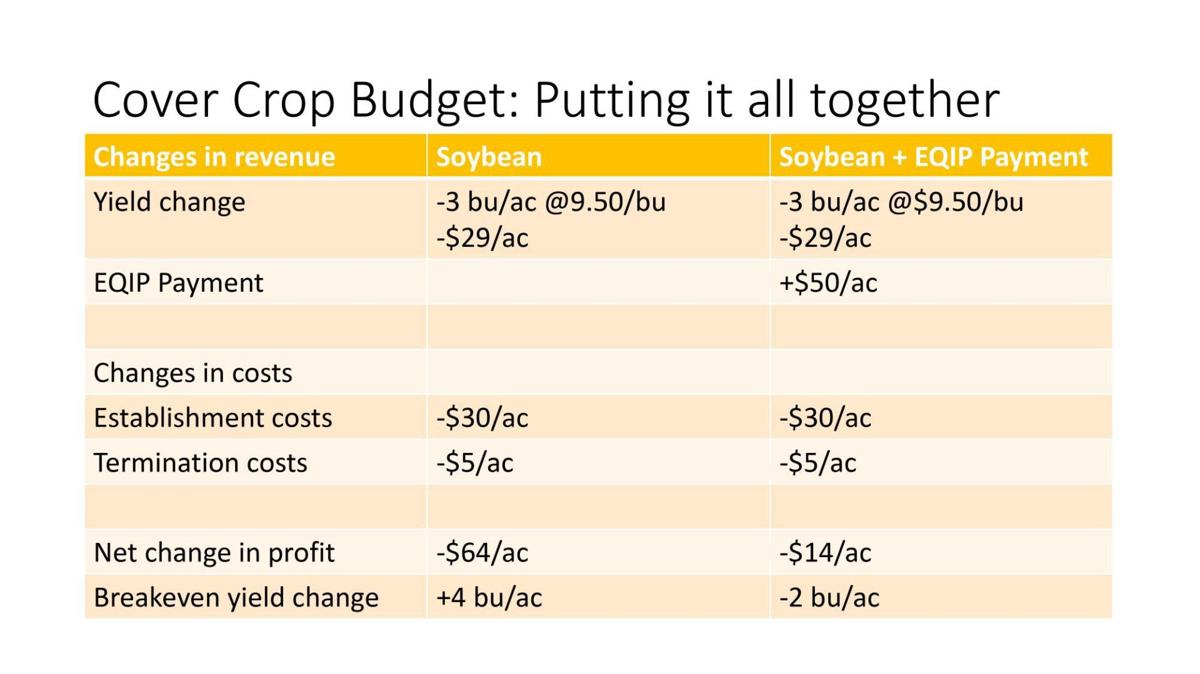 Cover Crop Budget 2
