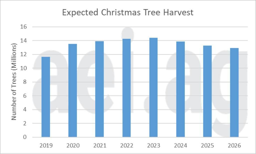 Figure 1. Expected Number of Christmas Trees to be Harvested. Data Source: 2019 Census of Horticultural Species