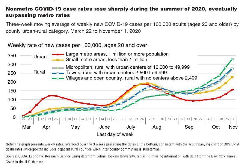 COVID cases 2020