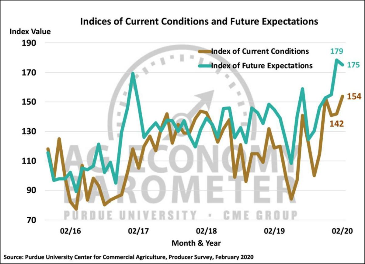 Figure 2. Indices of Current Conditions and Future Expectations, October 2015-February 2020