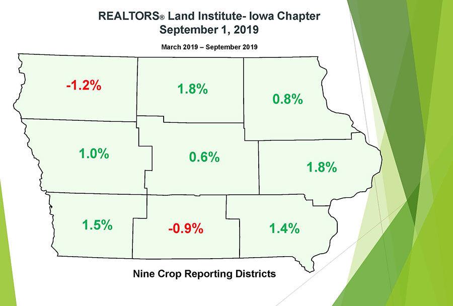 Land Values District 2019