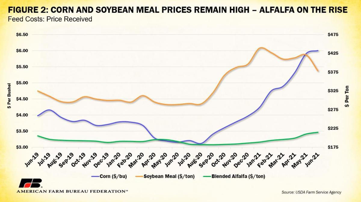 Figure 2. Corn and soybean-meal prices