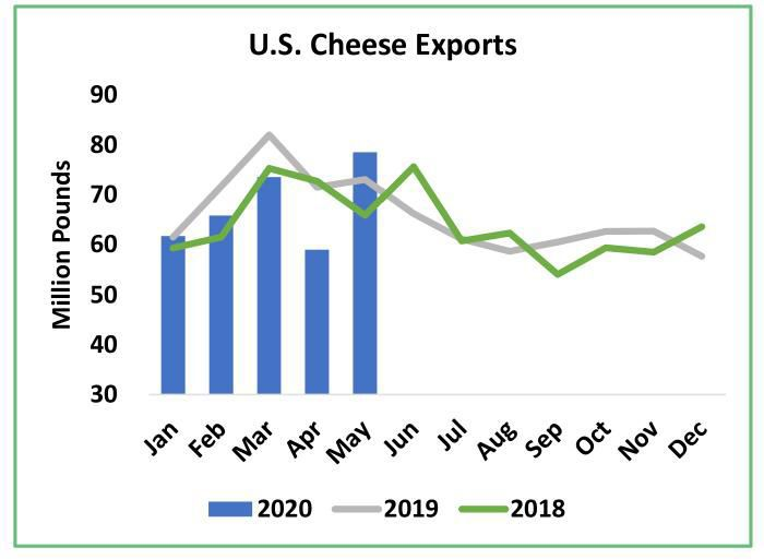 U.S. Cheese Exports