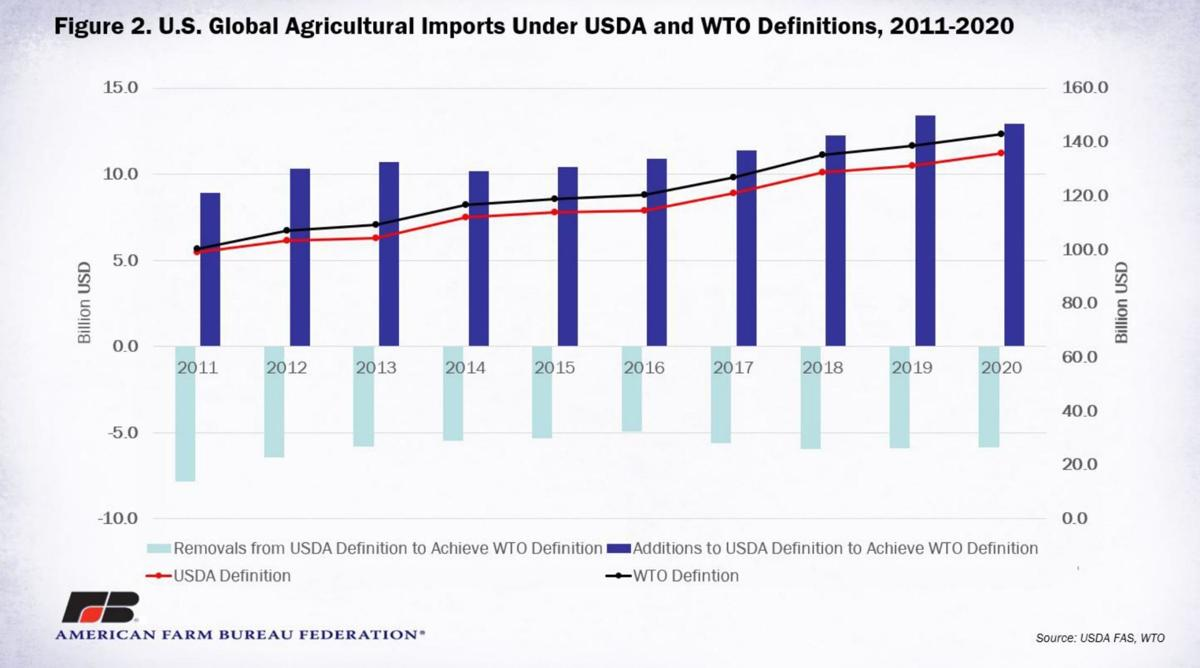 U.S. Agricultural Imports