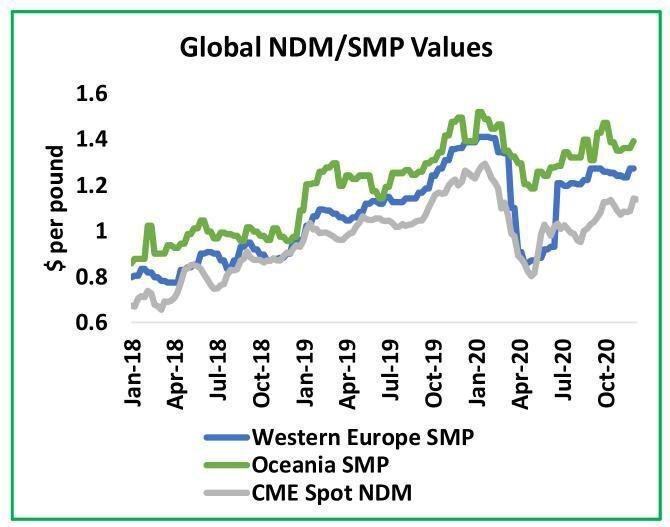 Global Nonfat-Dry-Milk and Skim-Milk-Powder Values