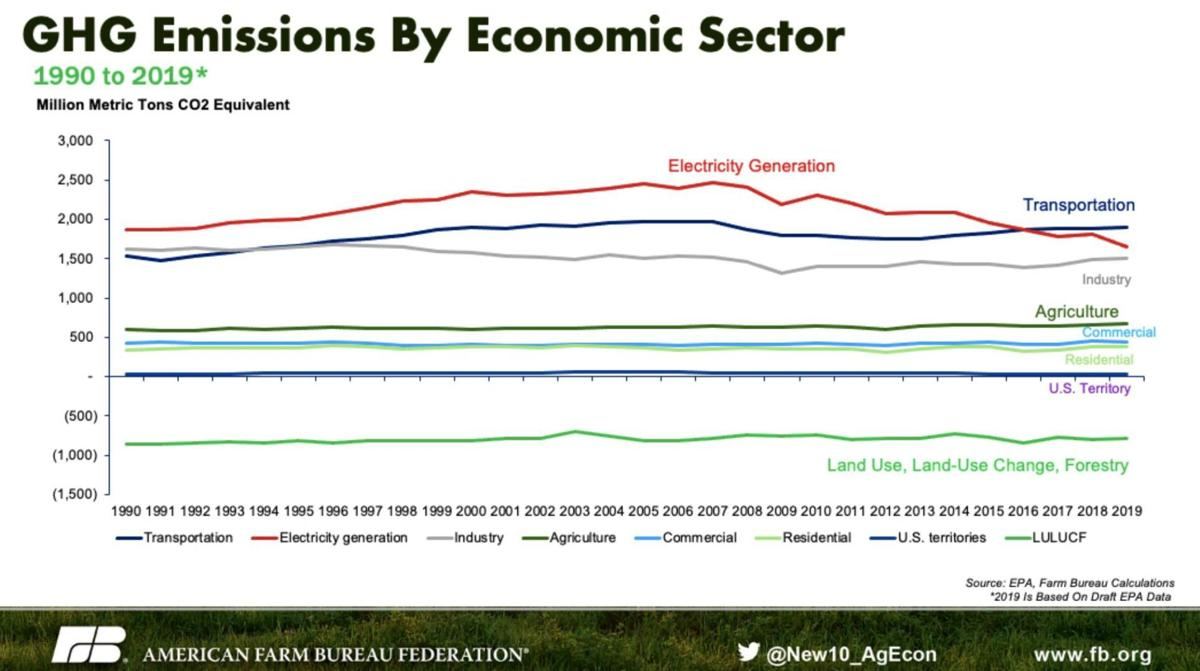 Greenhouse-gas emissions by economic sector