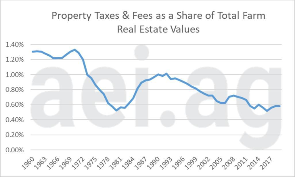 Figure 4. Farm Property Taxes and Fees Relative to Total Farm Real Estate Values, 1960 to 2019. Data Source: USDA Economic Research Service