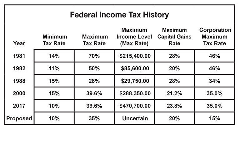 Federal Income Tax History