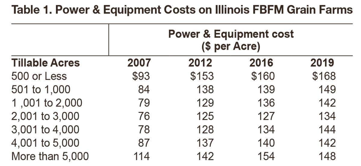 Table 1. Power & Equipment Costs on Illinois FBFM Grain Farms