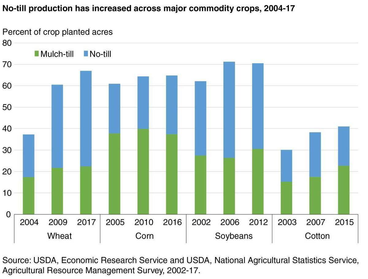 No-Till Production has Increased, 2004-2017