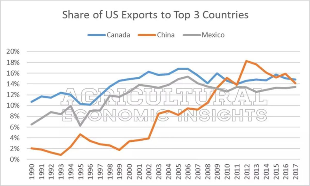 Figure 9  Share of U S  Exports to Canada, blue, China