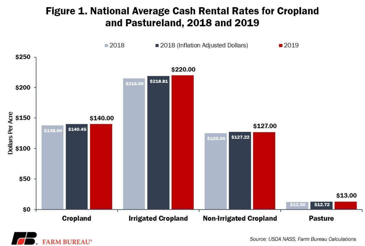 Figure 1. National Average Cash Rental Rates