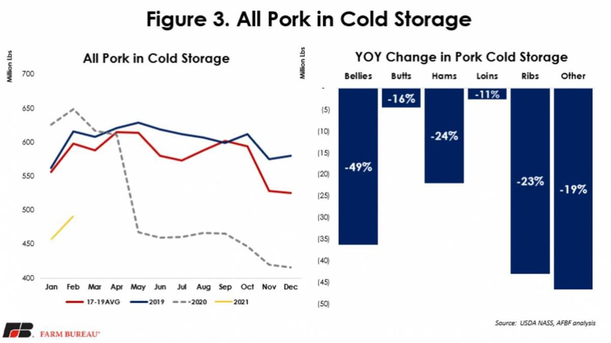 All Pork in Cold Storage