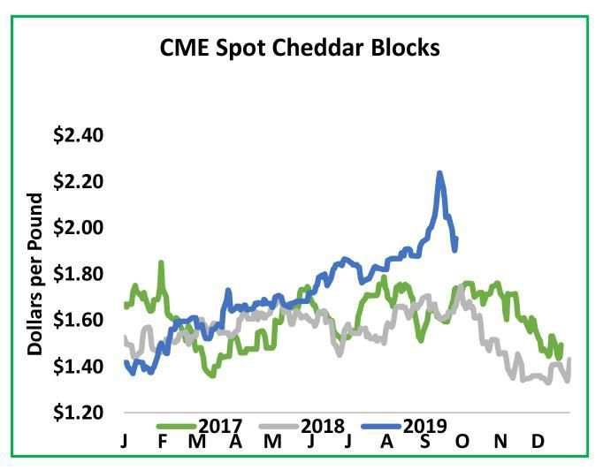 CME Spot Cheddar Blocks
