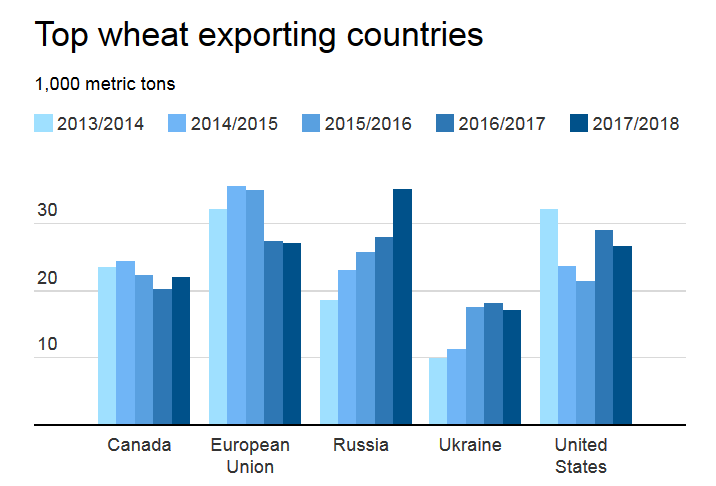 Top wheat exporting countries