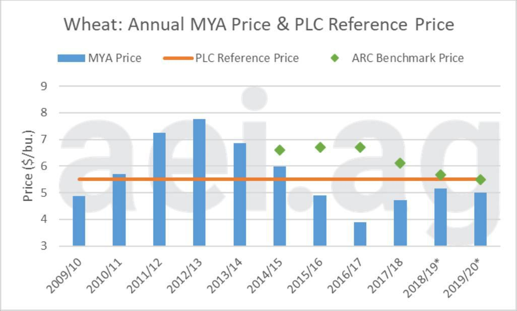 Figure 3. Annual Wheat marketing-year-average Price in blue, Price Loss Coverage Reference Price in orange, and Agriculture Risk Coverage Benchmark Prices in green, 2009-2010 to 2019-2020 estimated