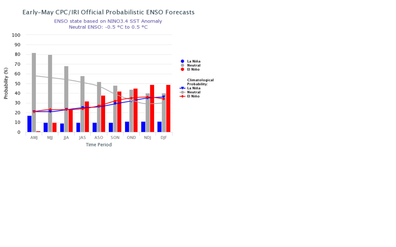 ENSO update