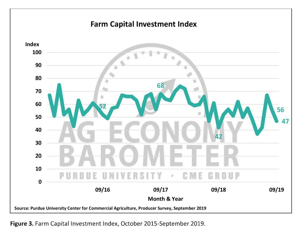 Figure 3. Farm Capital Investment Index, October 2015-September 2019