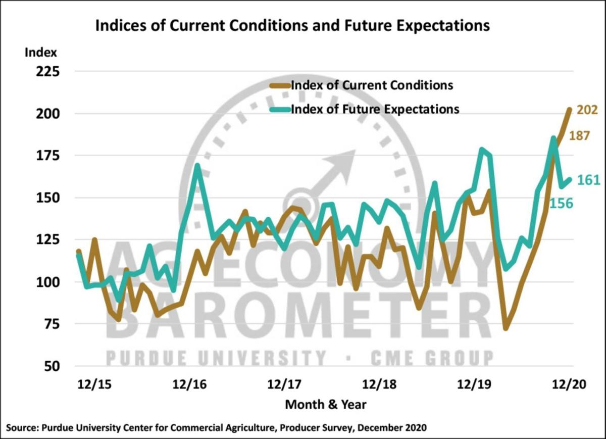 Figure 2. Indices of Current Conditions and Future Expectations, October 2015-December 2020