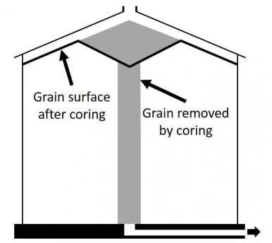 Core a grain bin