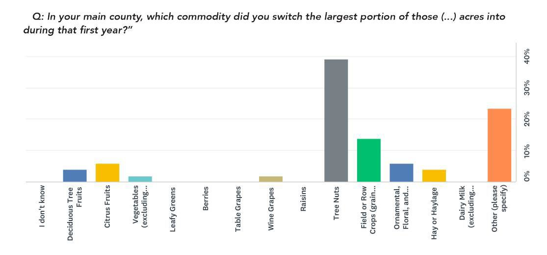 Which commodity switch to due to labor shortage