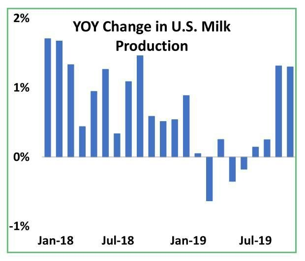Year-over-year Change in U.S. Milk Production