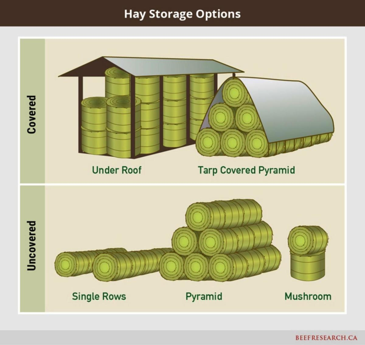 Hay Storage Options