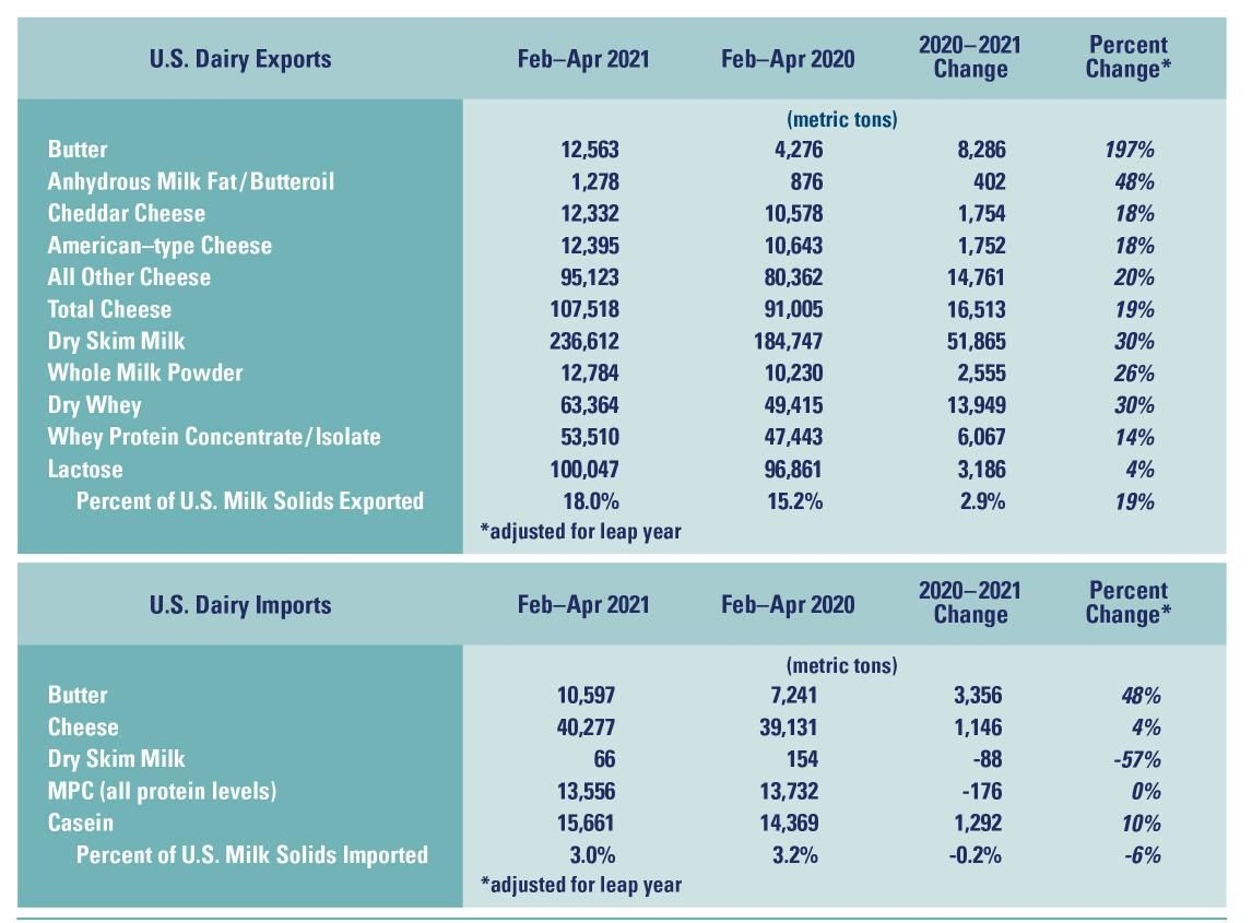 U.S. Dairy Imports and Exports