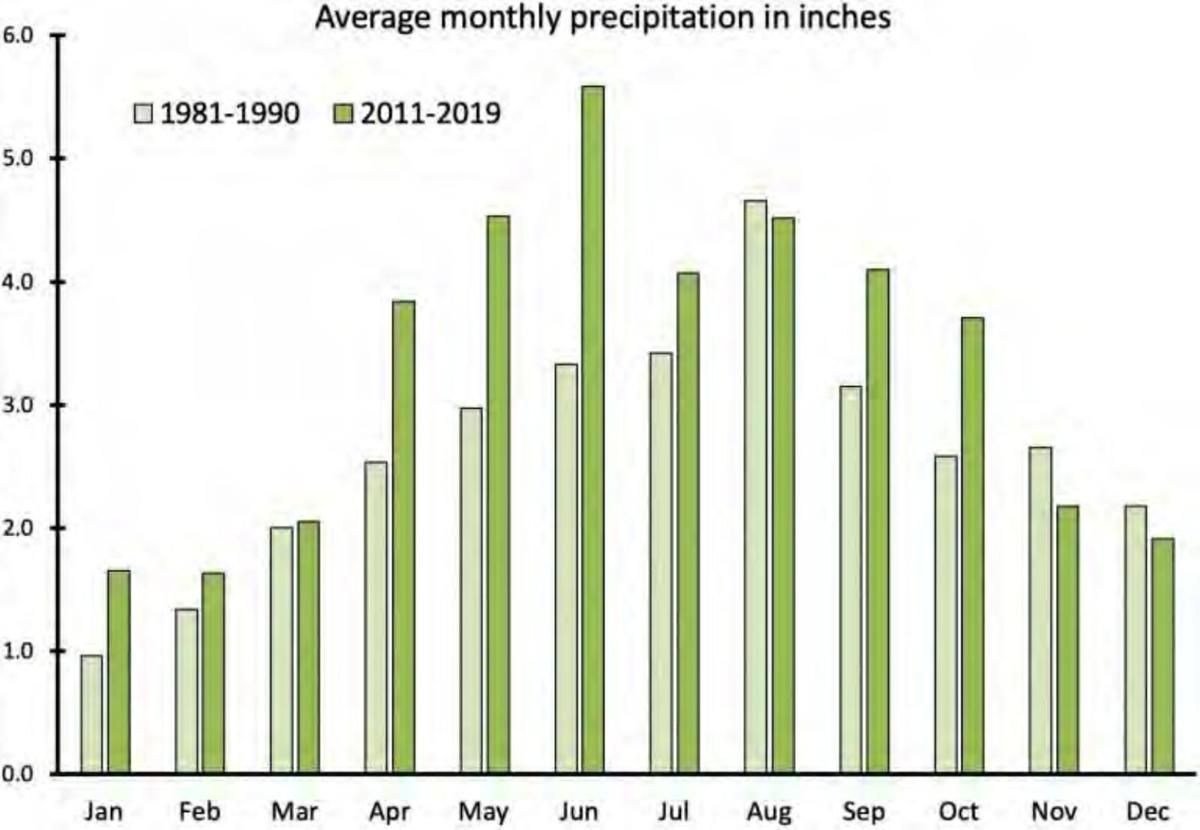 Average monthly precipitation in inches, Madison, Wisconsin