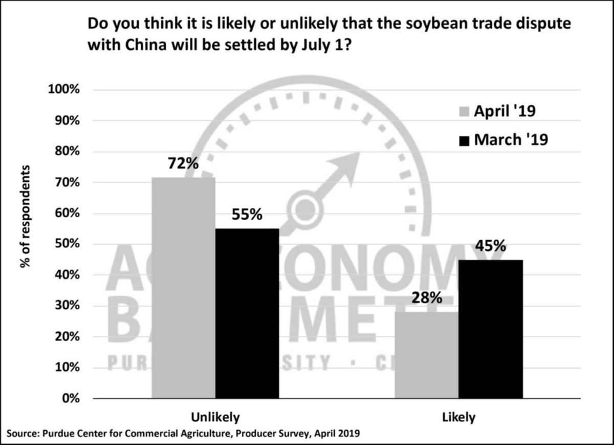 Figure 4. Do you think it likely or unlikely that the soybean trade dispute with China will be settled by July 1? March and April 2019