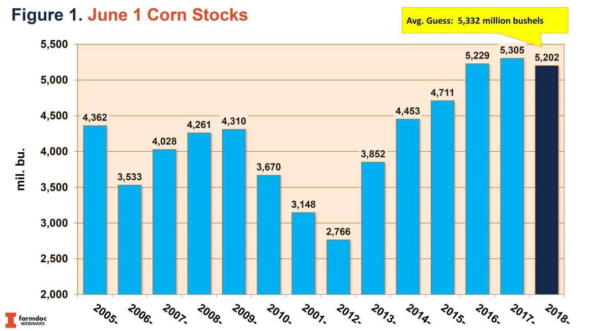 June 1 2019 Corn Stocks
