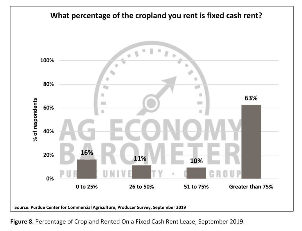 Figure 8. Percentage of Cropland Rented On a Fixed Cash Rent Lease, September 2019