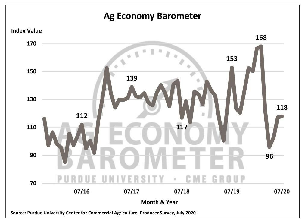 Figure 1. Purdue/CME Group Ag Economy Barometer, October 2015-July 2020