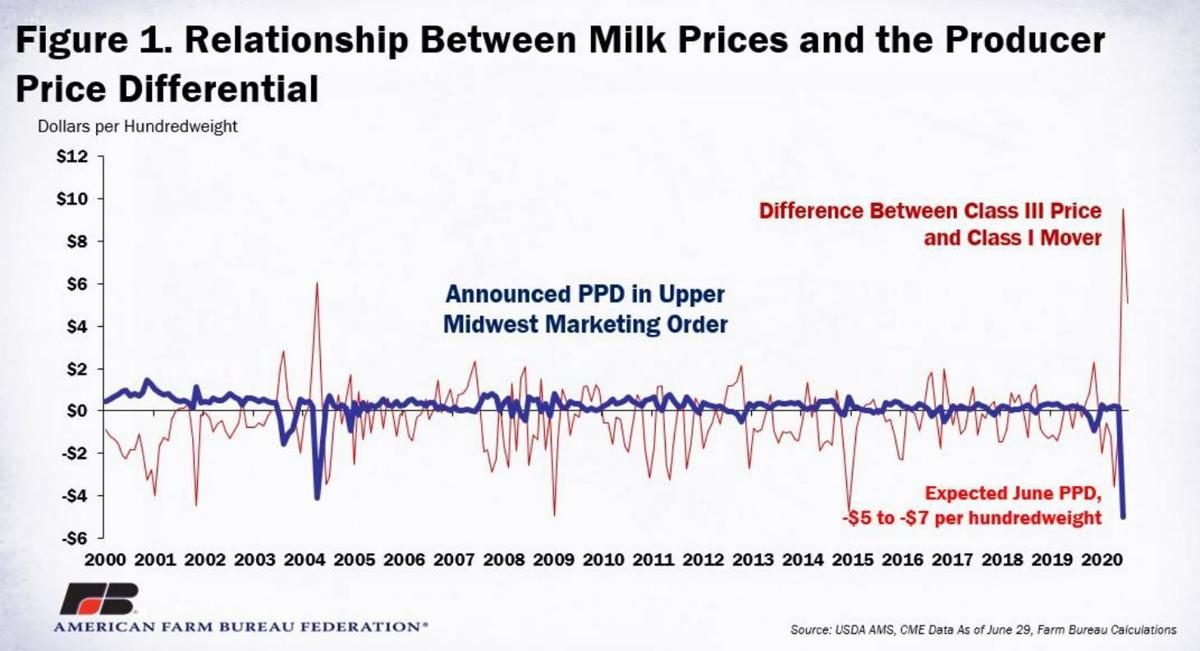 Figure 1. Relationship Between Milk Prices and Producer Price Differential