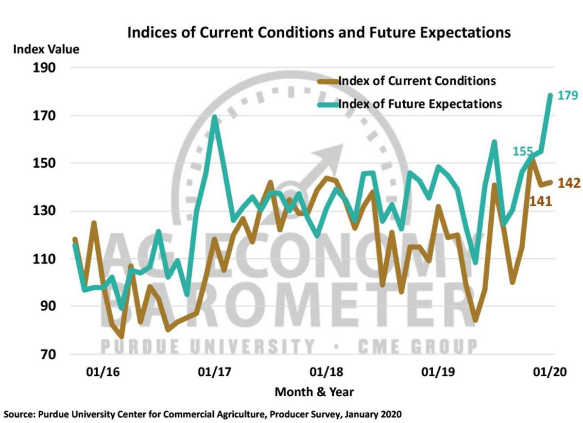 Figure 2. Indices of Current Conditions and Future Expectations, October 2015-December 2019