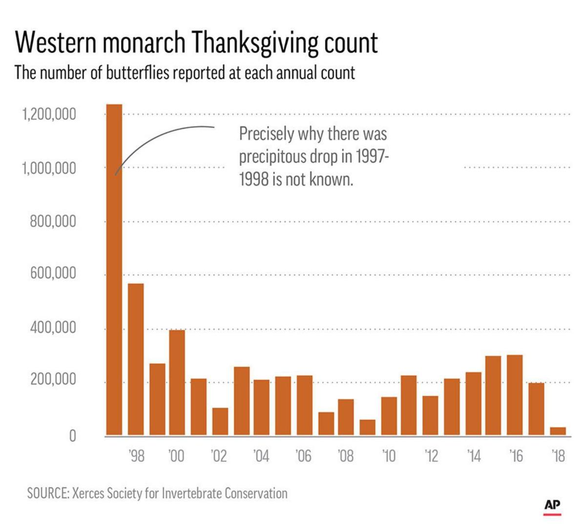 Western monarch Thanksgiving count